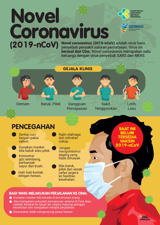 Seputar Novel Coronavirus