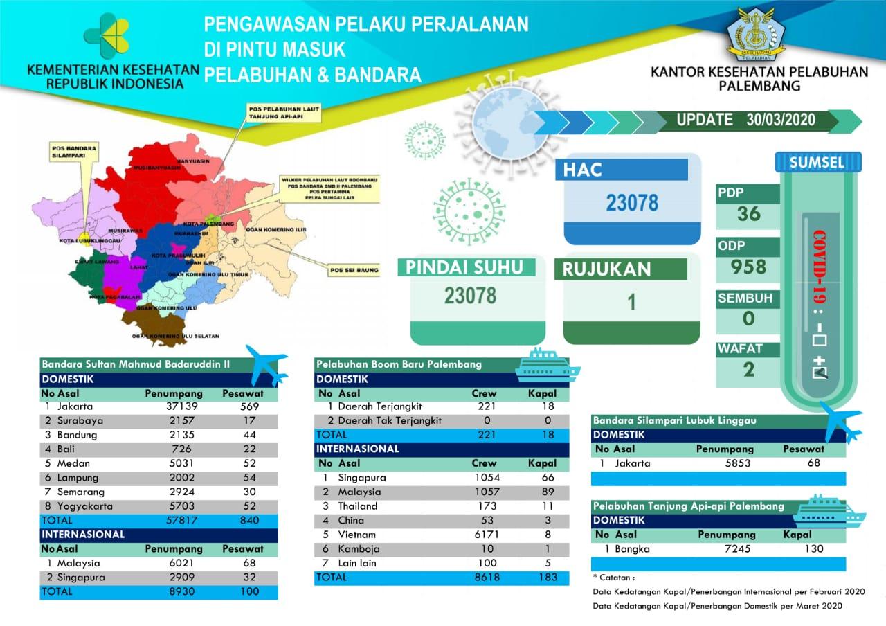 Data Pengawasan COVID 19 Di Wilayah Kerja KKP Palembang per 30 Maret 2020