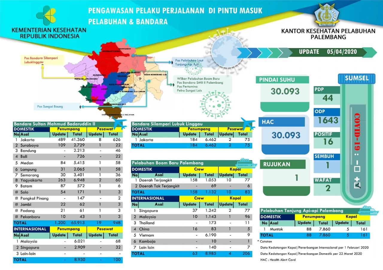 Data Pengawasan COVID 19 Di Wilayah Kerja KKP Palembang per 5 April 2020
