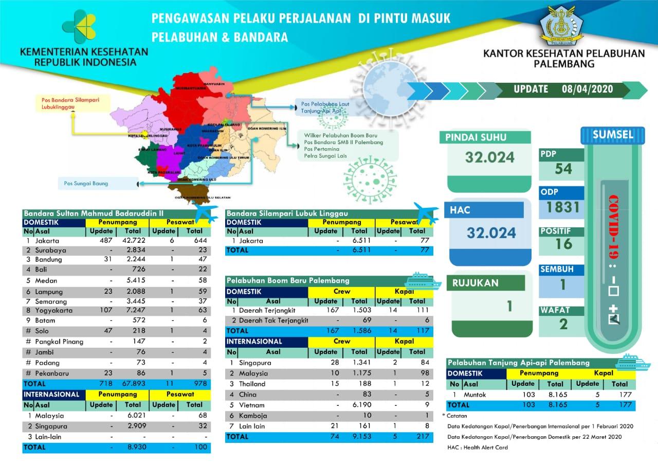 Data Pengawasan COVID 19 Di Wilayah Kerja KKP Palembang per 8 April 2020